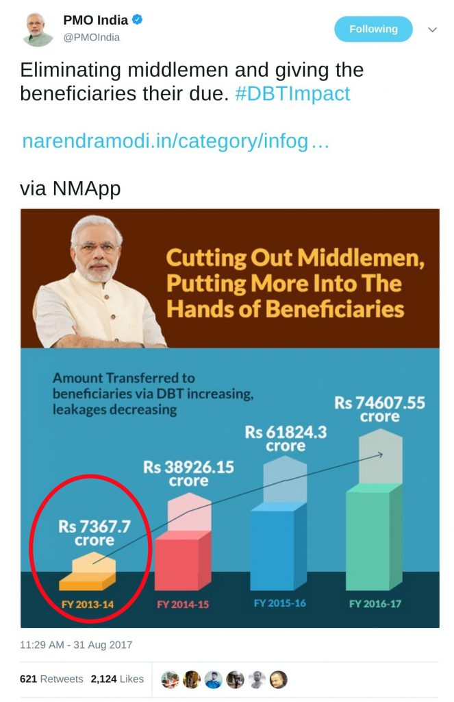amount transferred to beneficiaries via direct benefit transfer scheme
