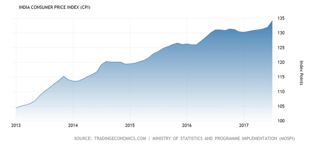 india-consumer-price-index-cpi@2x