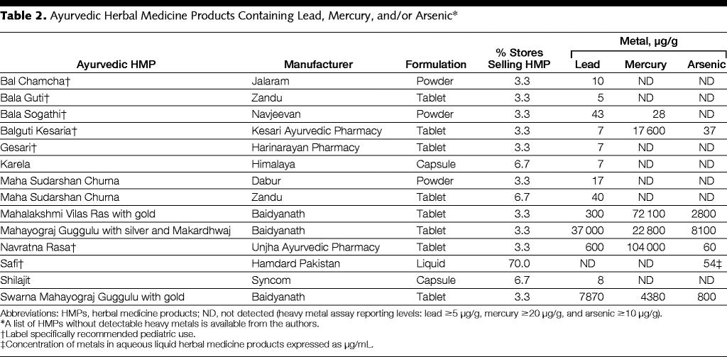 Scientific research ascertains mercury toxicity but Sadhguru